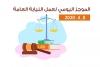 الموجز اليومي لعمل النيابة العامة بتاريخ8/4/2020