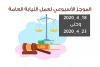 الموجز الأسبوعي لعمل النيابة العامة من تاريخ18/4/2020 وحتى 23/4/2020