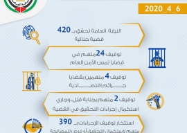 الموجز اليومي لعمل النيابة العامة بتاريخ6/4/2020