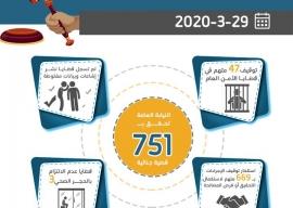 الموجز اليومي لعمل النيابة العامة بتاريخ29-3-2020