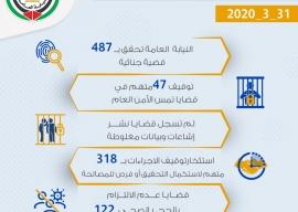 الموجز اليومي لعمل النيابة العامة بتاريخ31/3/2020