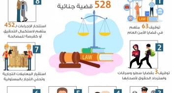 الموجز اليومي لعمل النيابة العامة بتاريخ5/4/2020