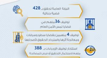 الموجز اليومي لعمل النيابة العامة بتاريخ1/4/2020